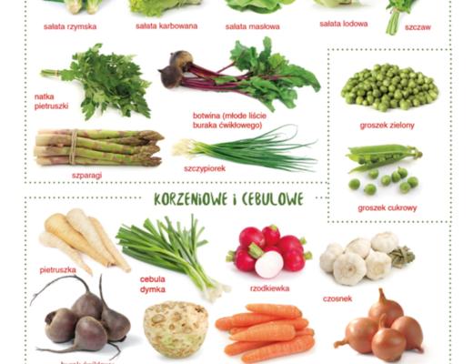 Kalendarz owoców i warzyw sezonowych- źródło: https://salaterka.pl/warzywa-owoce-sezonowe-maju/